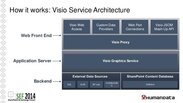 How it works: Creating a Visio Solution  Save VSDX file to  SharePoint Server 2013  or Office 365  • Create Diagram  • Use...