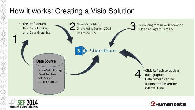 How is rendering possible   New file format   .VSDX   Supported by all Visio 2013 editions  PNGs generated by Visio Se...