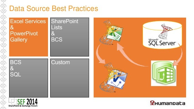 • SharePoint Lists are an easy yet powerful  data source  • Same farm as the Visio diagram  • User needs read access to th...