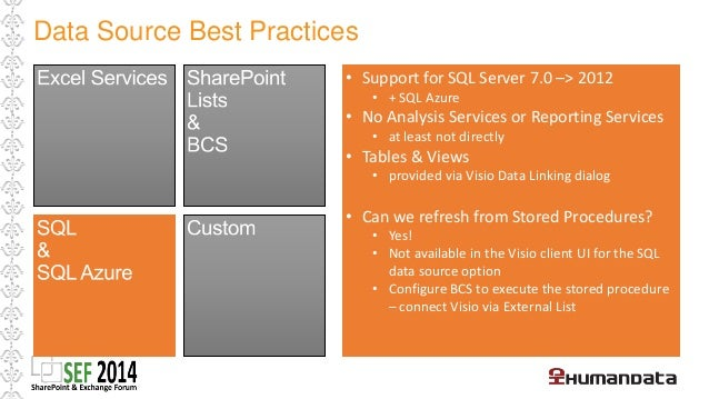 Data Source Best Practices  • Server Code  • .NET assembly deployed to the GAC and  registered as a Trusted Data Provider ...