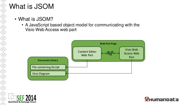 What is JSOM  • What can you do with it?  • Read shape data, hyperlinks, comments  • Select shapes  • Add highlights and o...