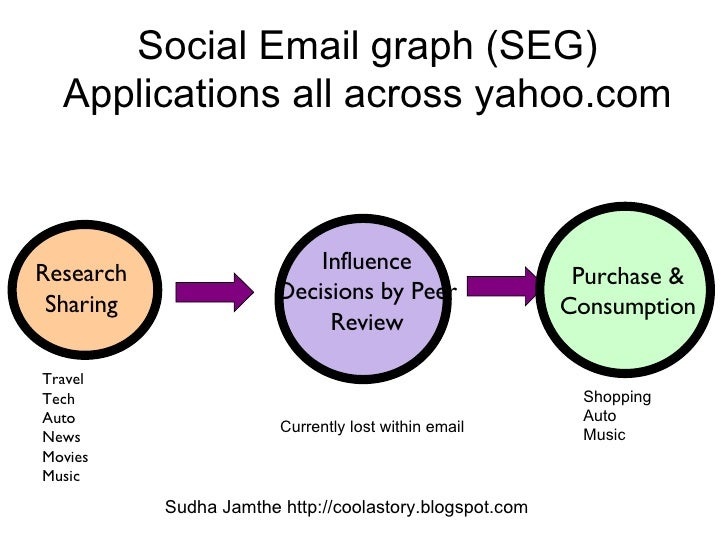 Social Email graph (SEG) Applications all across yahoo.com Travel Tech Auto News Movies Music Sudha Jamthe http://coolasto...