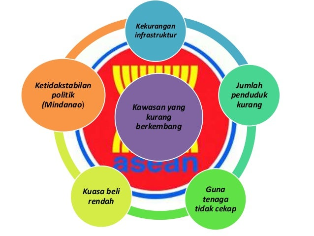 Kerjasama dalam sektor kewangan Majlis Perbankan ASEAN (ASEAN Banking Council) telah ditubuhkan untk menyelaraskan kegiata...