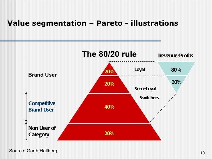 Value segmentation – Pareto - illustrations Brand User Loyal Switchers 20% 20% Revenue/Profits . 80% The 80/20 rule 20% 40...