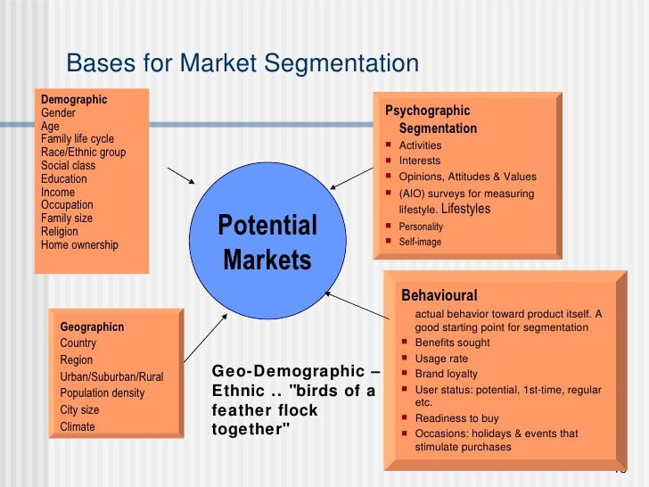 Bases for Market Segmentation <ul><li>Demographic </li></ul><ul><li>Gender </li></ul><ul><li>Age </li></ul><ul><li>Family ...
