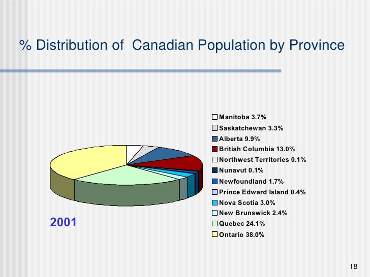 % Distribution of  Canadian Population by Province 2001
