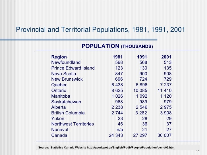 Provincial and Territorial Populations, 1981, 1991, 2001 POPULATION  (THOUSANDS) Source:  Statistics Canada Website http:/...