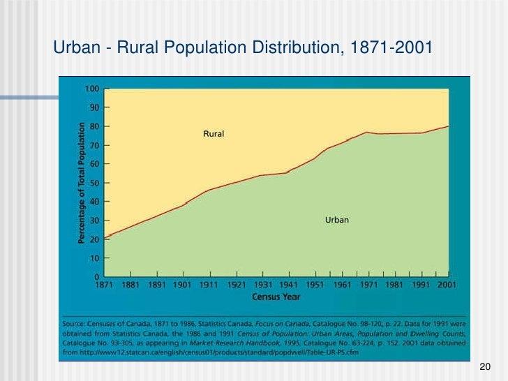 Urban - Rural Population Distribution, 1871-2001