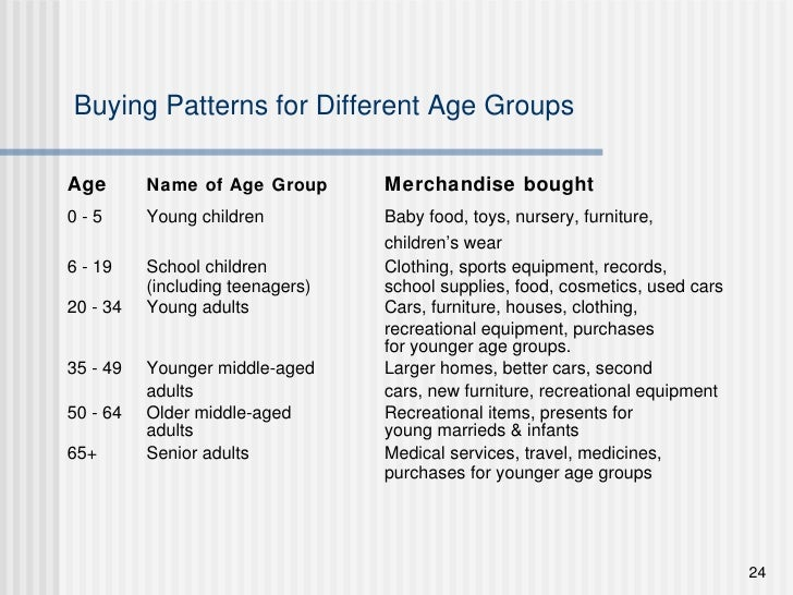 Buying Patterns for Different Age Groups <ul><li>Age Name of Age Group   Merchandise bought </li></ul><ul><li>0 - 5  Young...
