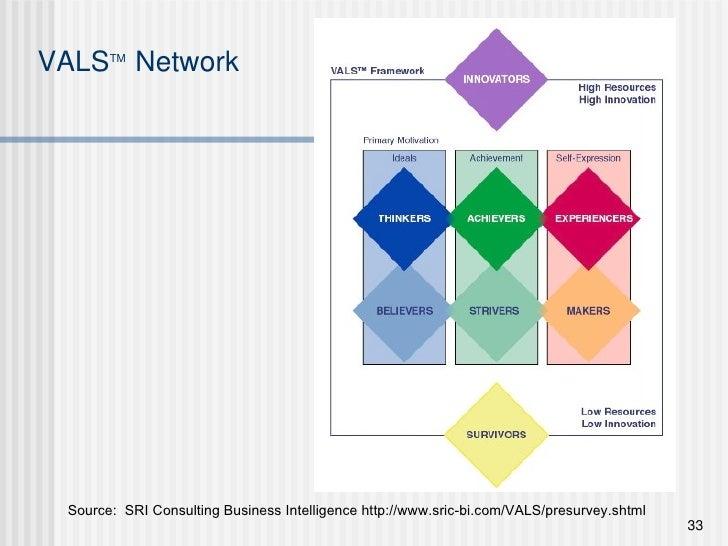 VALS TM   Network Source:  SRI Consulting Business Intelligence http://www.sric-bi.com/VALS/presurvey.shtml