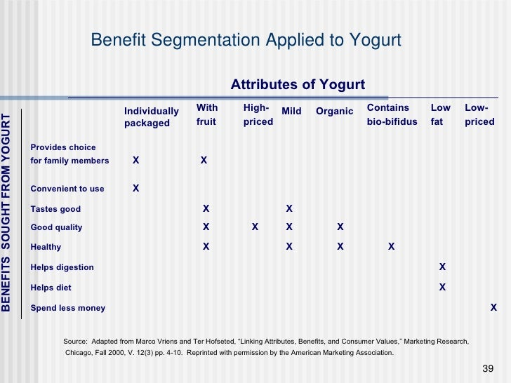 """Benefit Segmentation Applied to Yogurt   Attributes of Yogurt Source:  Adapted from Marco Vriens and Ter Hofseted, """"Linkin..."""