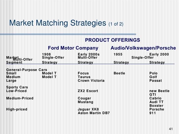 Market Matching Strategies  (1 of 2) <ul><li>1908 Early 2000s 1955 Early 2000 </li></ul><ul><li>Market Single-Offer Multi-...