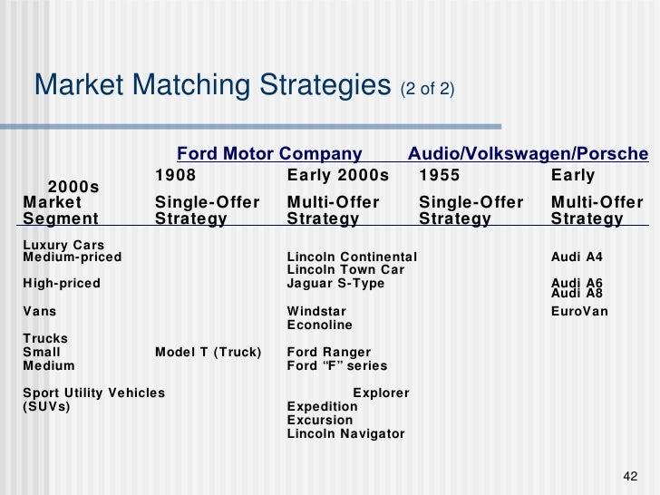 Market Matching Strategies  (2 of 2) <ul><li>1908 Early 2000s 1955 Early 2000s </li></ul><ul><li>Market Single-Offer Multi...