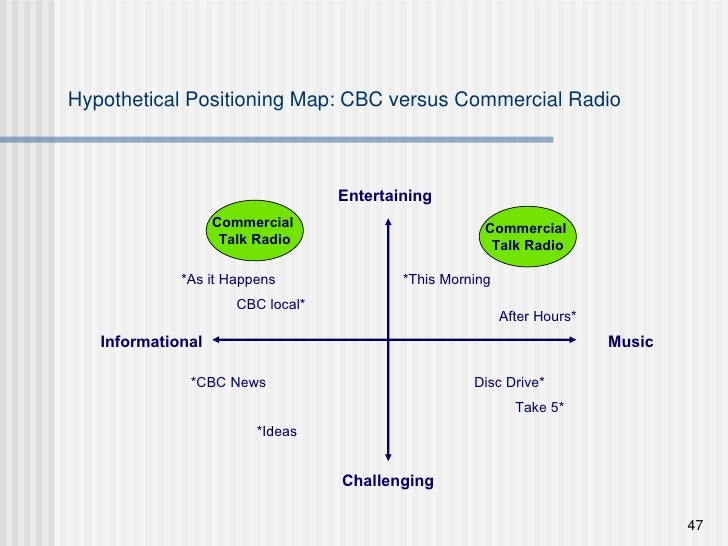 Hypothetical Positioning Map: CBC versus Commercial Radio Informational Music Challenging Entertaining Commercial  Talk Ra...