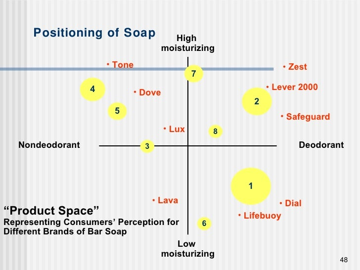 """Positioning of Soap """" Product Space""""   Representing Consumers' Perception for Different Brands of Bar Soap Deodorant High ..."""