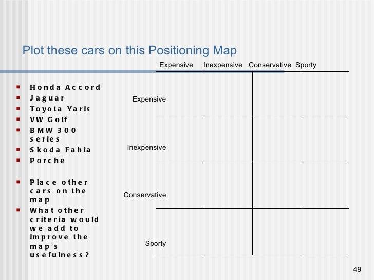 Plot these cars on this Positioning Map  <ul><li>Honda Accord </li></ul><ul><li>Jaguar </li></ul><ul><li>Toyota Yaris </li...