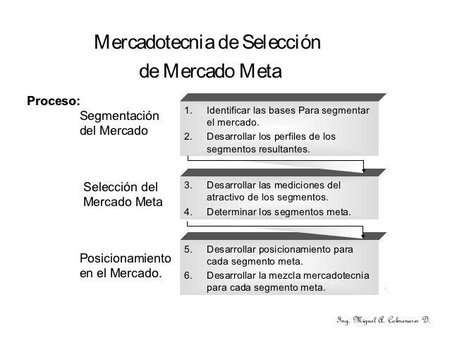 Mercadotecnia de Selección              de Mercado MetaProceso:                         1.   Identificar las bases Para se...