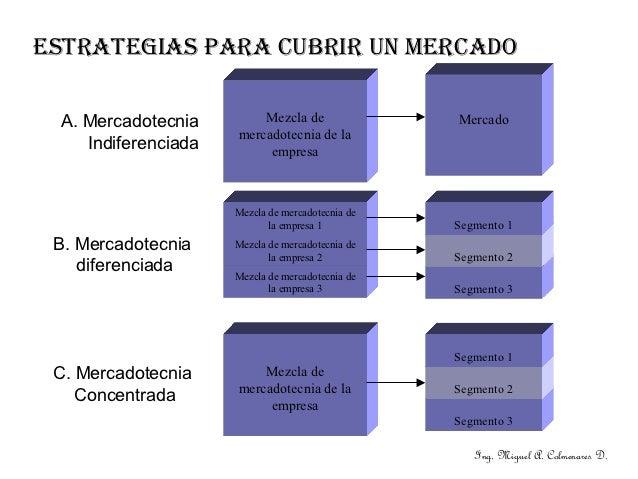 ESTRATEGIAS PARA CUBRIR UN MERCADO A. Mercadotecnia        Mezcla de                Mercado                     mercadotec...
