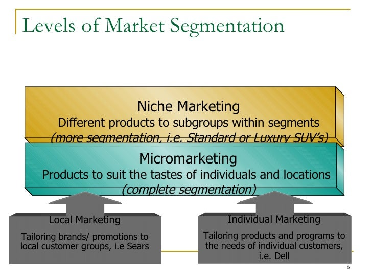 geographical segmentation of dell Market segmentation by consumer behavior 1 consumer characteristics: who buys geographic (eg, region – urban or rural) demographic (eg, age, gender, and .
