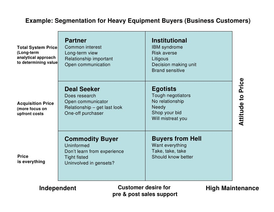 Example: Segmentation for Heavy Equipment Buyers (Business Customers)                          Partner                    ...