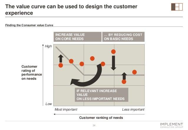 Customer value curves