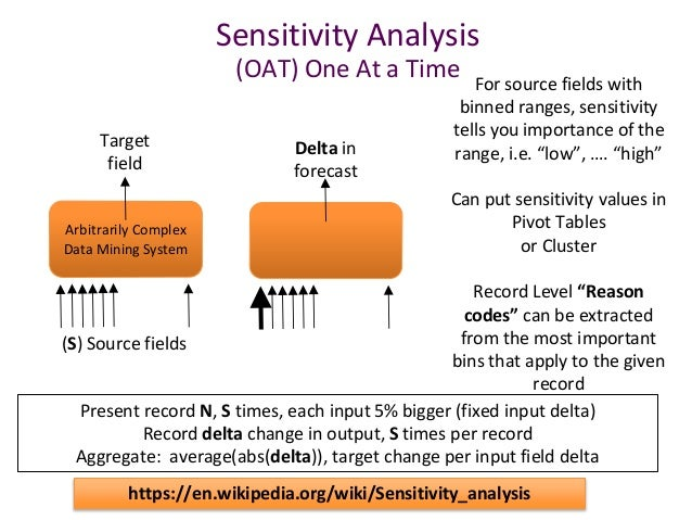 compass records sensitivity analysis Case #19 compass records synopsis and objectives the cofounders of compass records, a small, independent music recording company,  • exercise a sensitivity analysis to determine the factors that have the most effect on an investment's potential outcome.