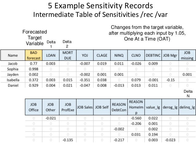compass records sensitivity analysis This spreadsheet supports instructor analysis of the case, compass  records (case 19) please note: 1) this is a working mo.