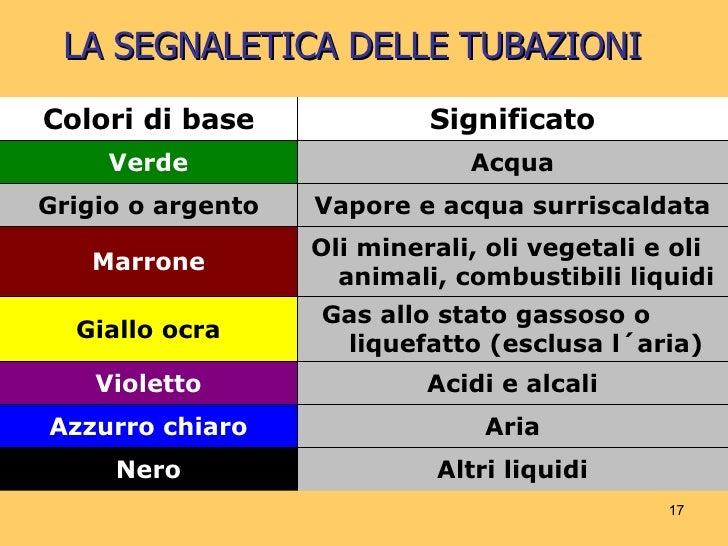 Segnaletica - Tubazioni gas metano interrate ...
