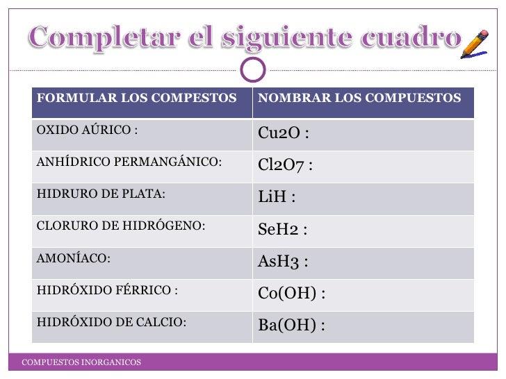 FORMULAR LOS COMPESTOS    NOMBRAR LOS COMPUESTOS  OXIDO AÚRICO :            Cu2O :  ANHÍDRICO PERMANGÁNICO:   Cl2O7 :  HID...