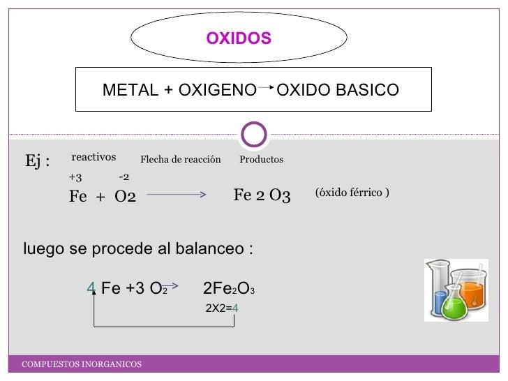OXIDOS               METAL + OXIGENO                         OXIDO BASICO         reactivosEj :                      Flech...