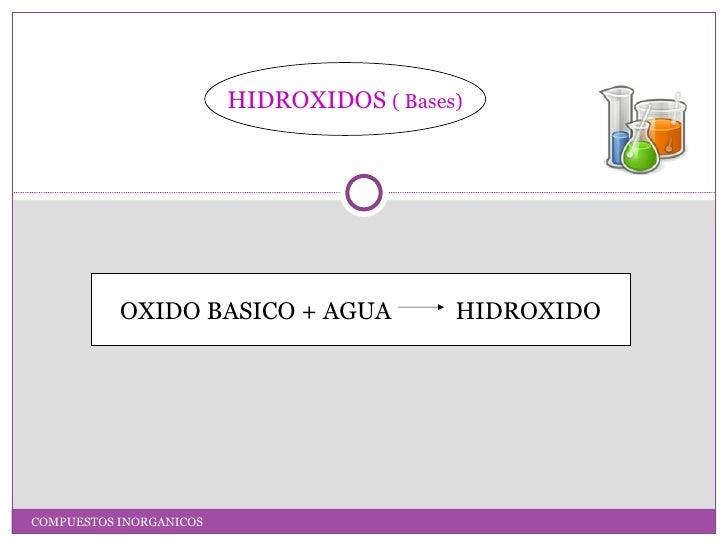 HIDROXIDOS ( Bases)           OXIDO BASICO + AGUA             HIDROXIDOCOMPUESTOS INORGANICOS