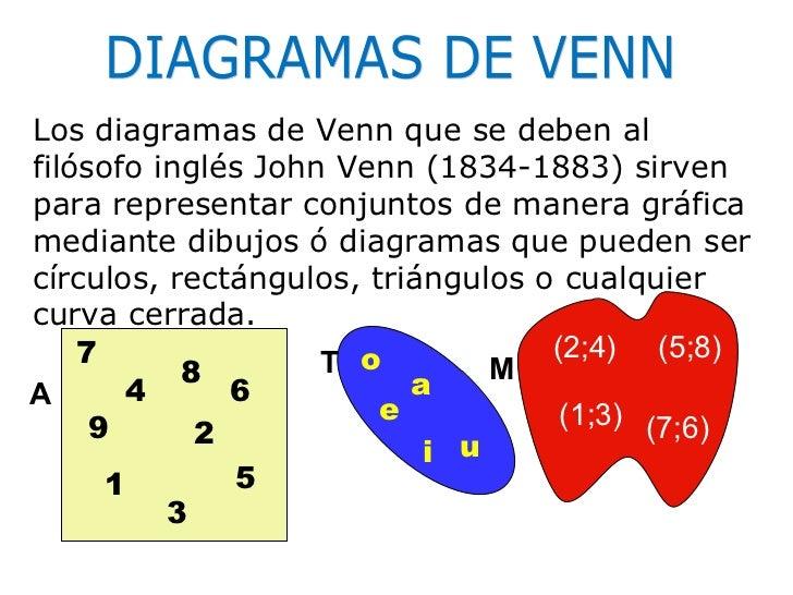 Segunda parte teoria de conjuntos teora de conjuntos diagramas de venn 2 ccuart Gallery