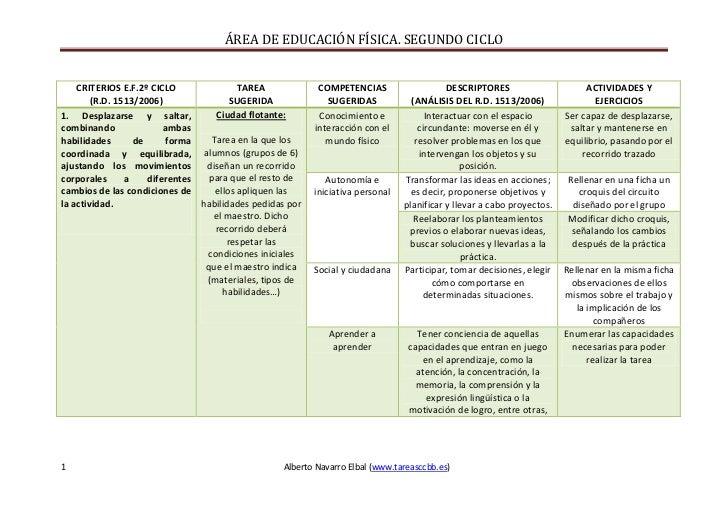 CRITERIOS E.F.2º CICLO(R.D. 1513/2006)TAREASUGERIDACOMPETENCIAS SUGERIDAS DESCRIPTORES(ANÁLISIS DEL R.D. 1513/2006)ACTIVID...