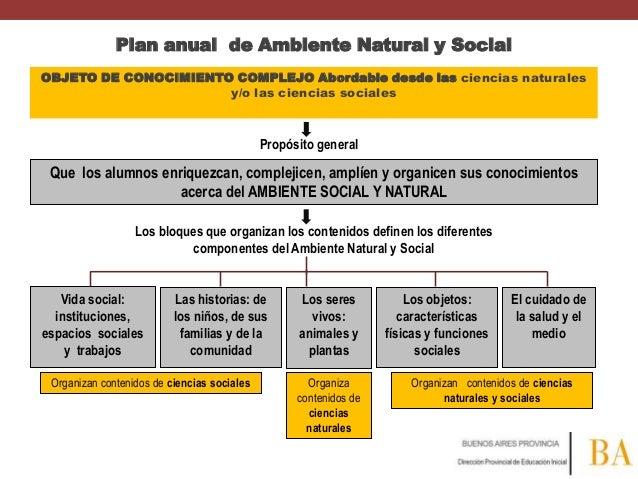 Plan anual de Ambiente Natural y Social OBJETO DE CONOCIMIENTO COMPLEJO Abordable desde las ciencias naturales y/o las cie...