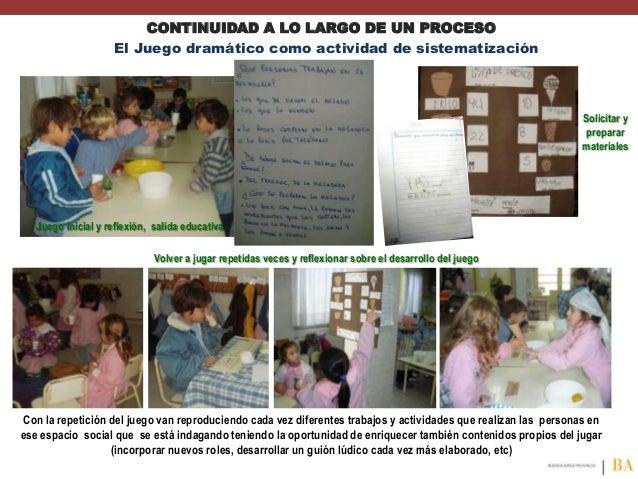 CONTINUIDAD A LO LARGO DE UN PROCESO El Juego dramático como actividad de sistematización  Solicitar y preparar materiales...