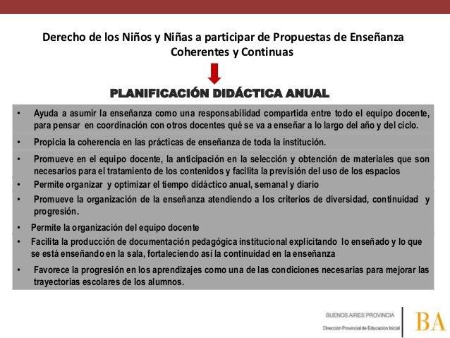 Derecho de los Niños y Niñas a participar de Propuestas de Enseñanza Coherentes y Continuas PLANIFICACIÓN DIDÁCTICA ANUAL ...