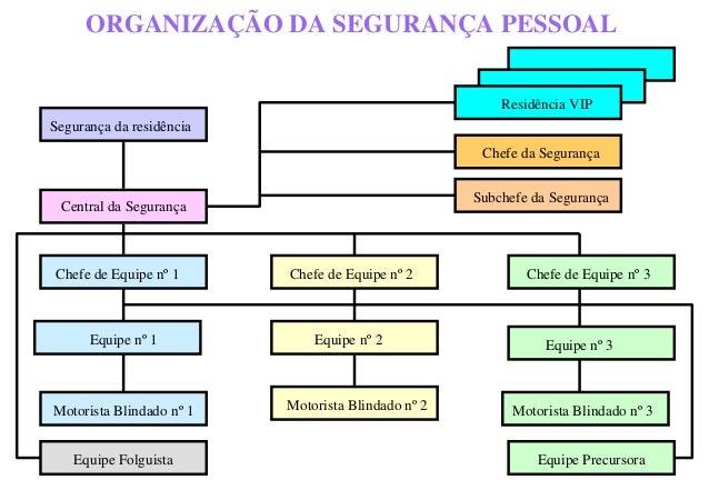 ORGANIZAÇÃO DA SEGURANÇA PESSOAL Segurança da residência Central da Segurança Chefe de Equipe nº 1 Chefe de Equipe nº 2 Ch...