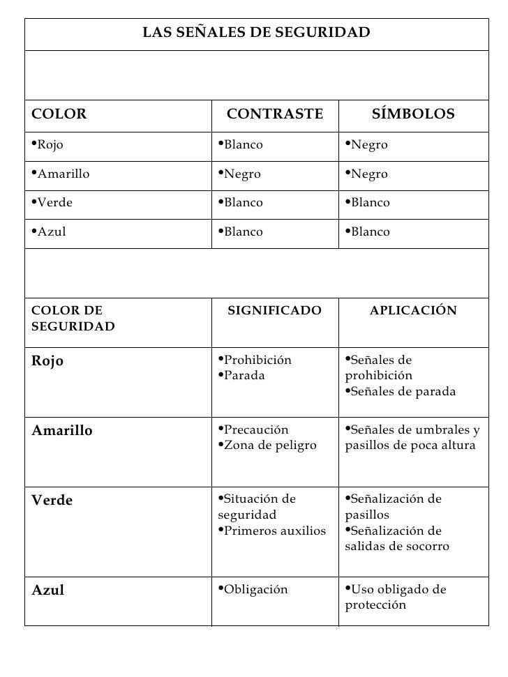 <ul><li>Uso obligado de protección </li></ul><ul><li>Obligación </li></ul>Azul <ul><li>Señalización de pasillos </li></ul>...
