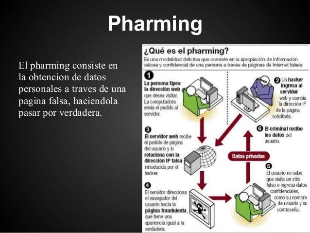PharmingEl pharming consiste enla obtencion de datospersonales a traves de unapagina falsa, haciendolapasar por verdadera.