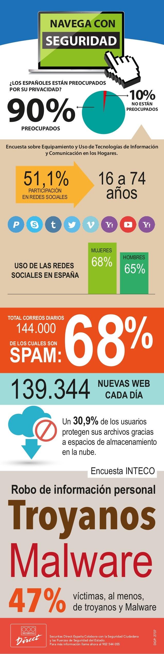 NAVEGA CON  SEGURIDAD  ¿LOS ESPAÑOLES ESTÁN PREOCUPADOS  POR SU PRIVACIDAD? 90% 10%  16 a 74  51,1%  PARTICIPACIÓN años  E...