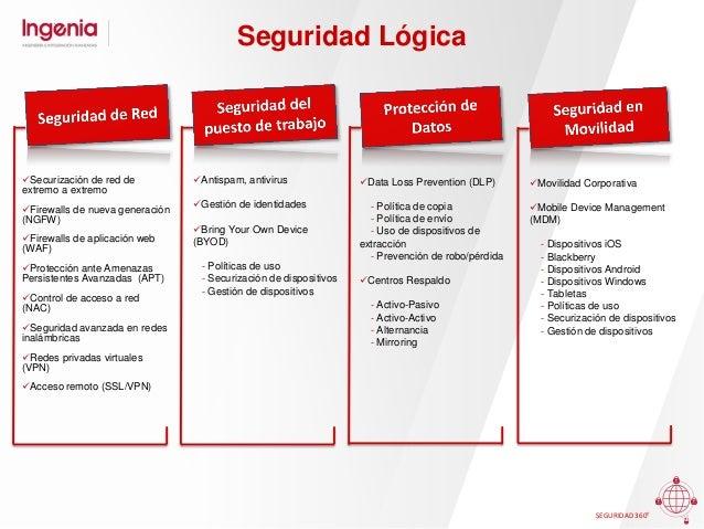 Seguridad Estratégica Políticas y normativas Procedimientos Análisis GAP Plan Director de Seguridad Planes de continu...