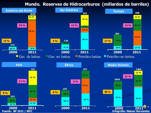 2000 2011 2000 2011 2000 2011 Gas de lutitas Gas no lutitas Petróleo lutitas Petróleo no lutitas 2000 2011 275 2698 84 % 1...