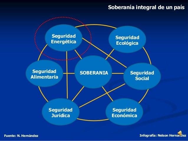 Soberanía integral de un país Fuente: N. Hernández Infografía: Nelson Hernandez Seguridad Energética Seguridad Económica S...