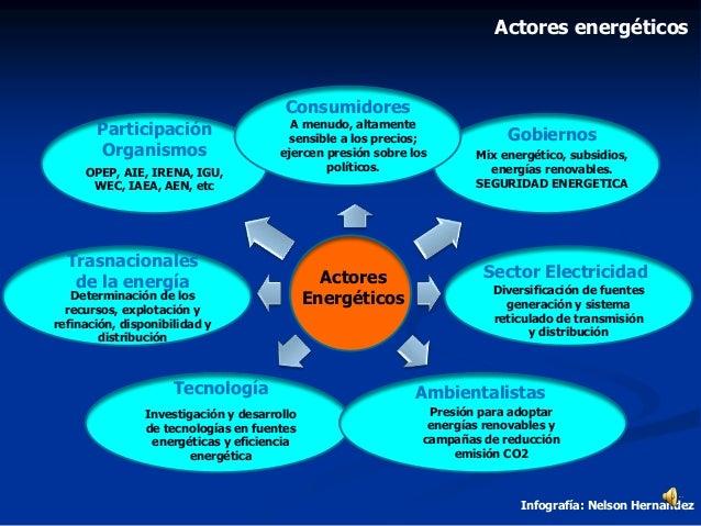 Actores Energéticos Consumidores Mix energético, subsidios, energías renovables. SEGURIDAD ENERGETICA Trasnacionales de la...