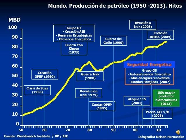 Mundo. Producción de petróleo (1950 -2013). Hitos Fuente: Worldwatch Institute / BP / AIE Infografía: Nelson Hernandez 0 1...