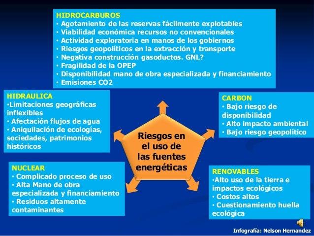 HIDROCARBUROS • Agotamiento de las reservas fácilmente explotables • Viabilidad económica recursos no convencionales • Act...
