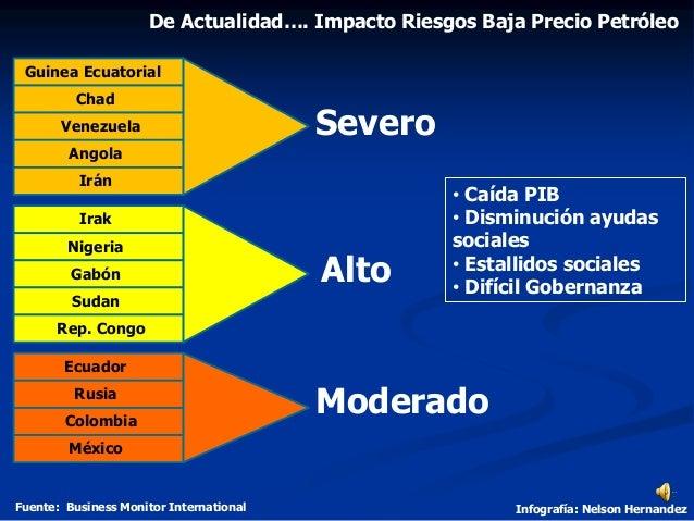 Alto Moderado De Actualidad…. Impacto Riesgos Baja Precio Petróleo Fuente: Business Monitor International Infografía: Nels...