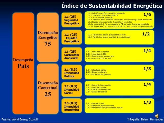 Desempeño País Desempeño Energético 75 Desempeño Contextual 25 1.1 (25) Seguridad Energética 1.2 (25) Equidad Energética 1...