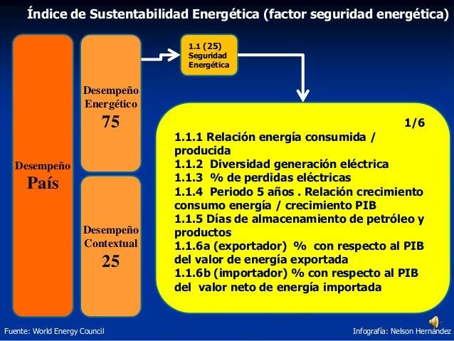 Índice de Sustentabilidad Energética (factor seguridad energética) Fuente: World Energy Council Infografía: Nelson Hernánd...