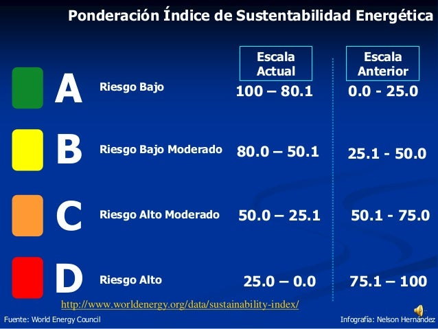 25.1 - 50.0 50.1 - 75.0 75.1 – 100 http://www.worldenergy.org/data/sustainability-index/ A B C D 100 – 80.1 80.0 – 50.1 50...
